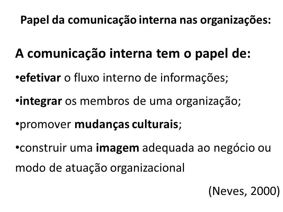 Papel da comunicação interna nas organizações: