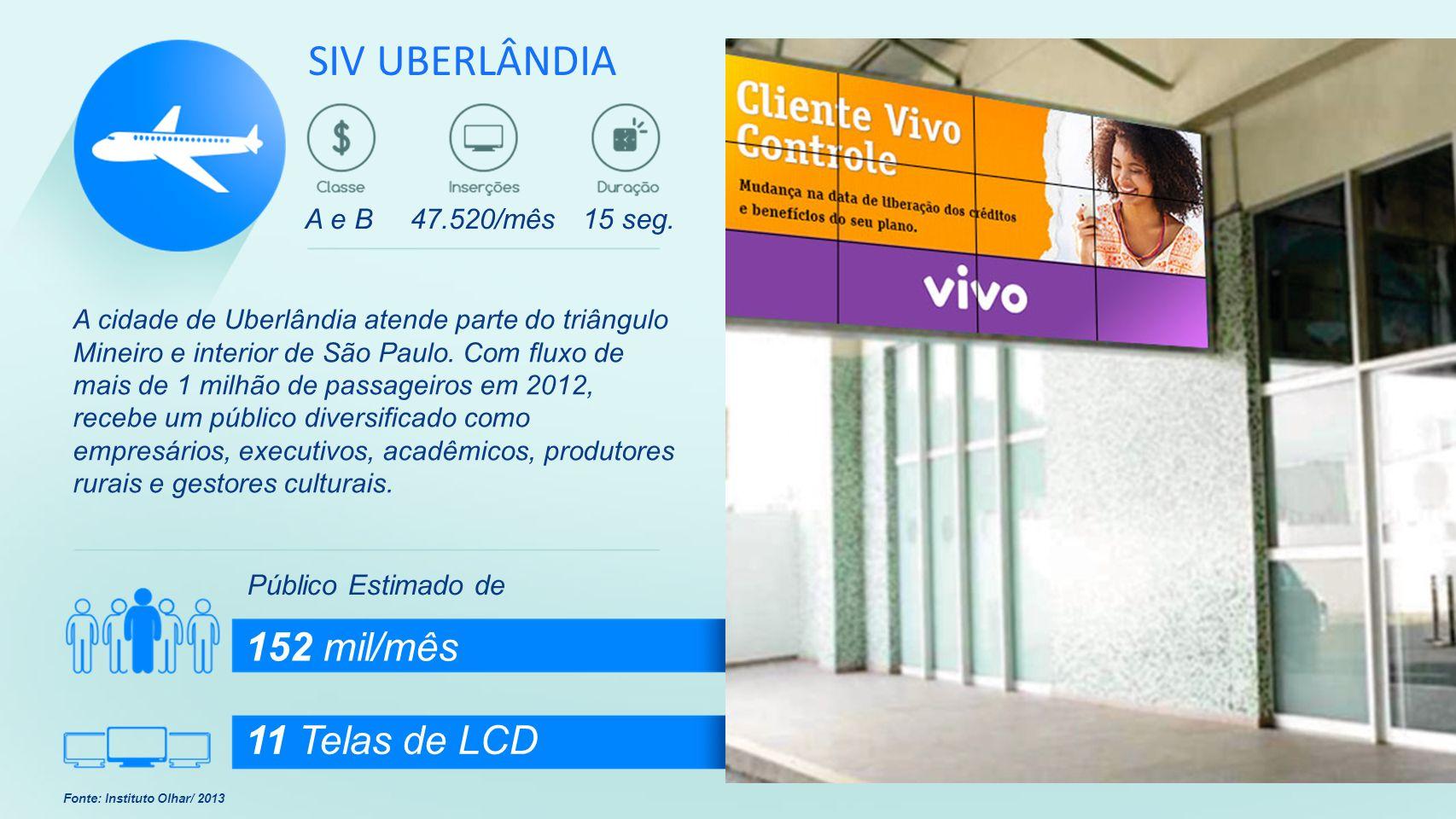 SIV UBERLÂNDIA 152 mil/mês 11 Telas de LCD A e B 47.520/mês 15 seg.
