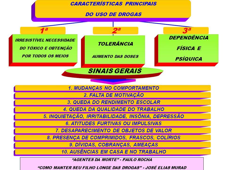 1ª 2ª 3ª SINAIS GERAIS CARACTERÍSTICAS PRINCIPAIS DO USO DE DROGAS