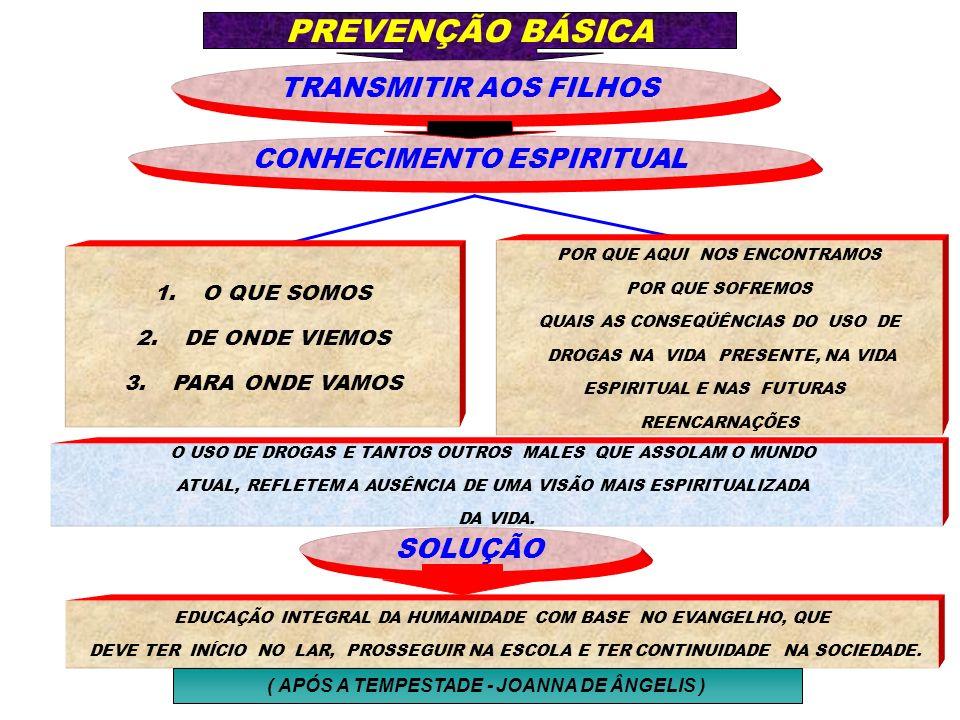 PREVENÇÃO BÁSICA TRANSMITIR AOS FILHOS CONHECIMENTO ESPIRITUAL SOLUÇÃO