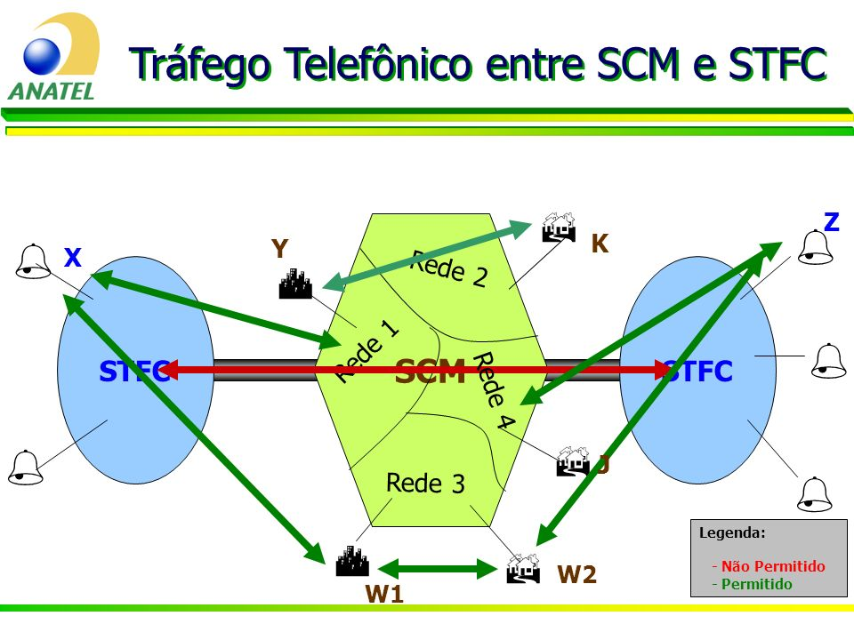 Tráfego Telefônico entre SCM e STFC