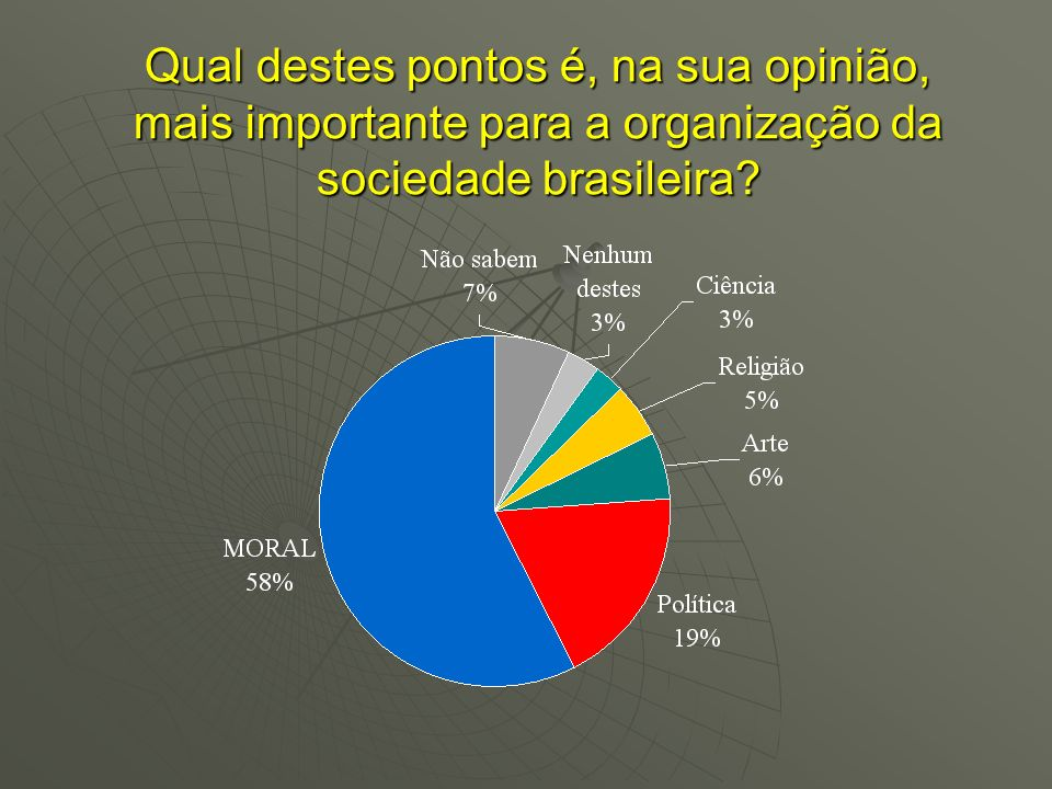 Qual destes pontos é, na sua opinião, mais importante para a organização da sociedade brasileira