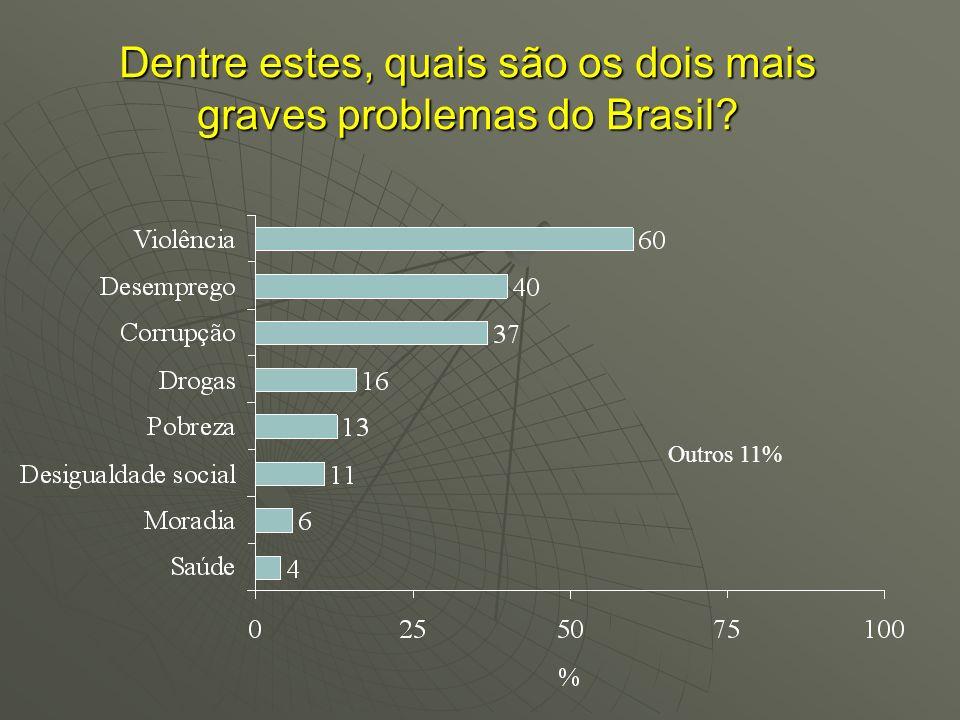 Dentre estes, quais são os dois mais graves problemas do Brasil