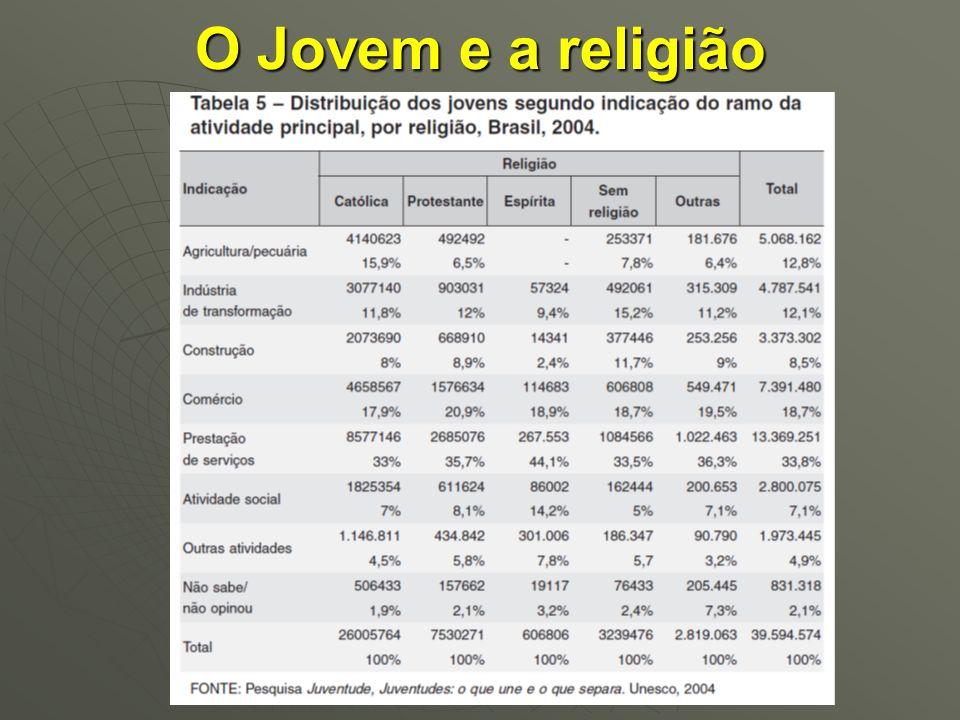 O Jovem e a religião