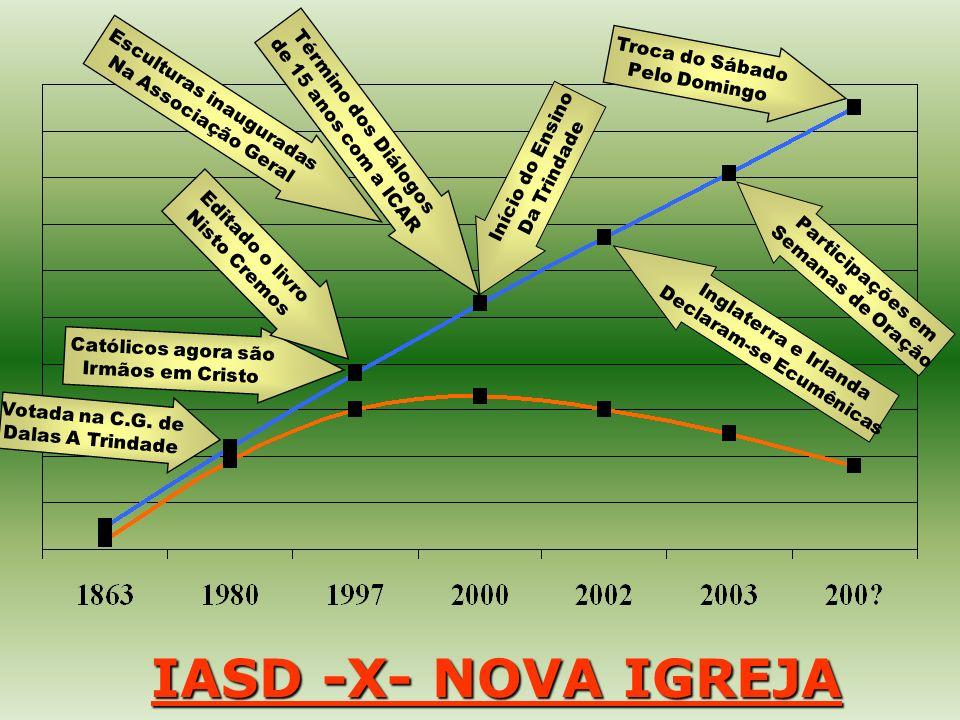 IASD -X- NOVA IGREJA Troca do Sábado Pelo Domingo