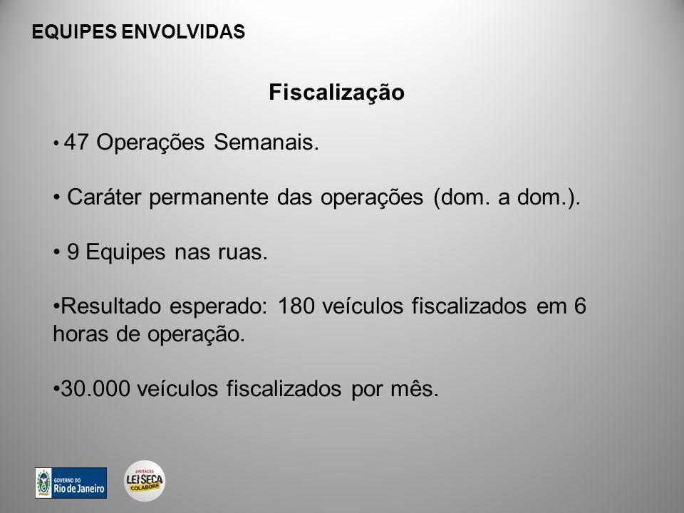 Caráter permanente das operações (dom. a dom.). 9 Equipes nas ruas.