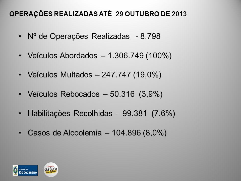 OPERAÇÕES REALIZADAS ATÉ 29 OUTUBRO DE 2013