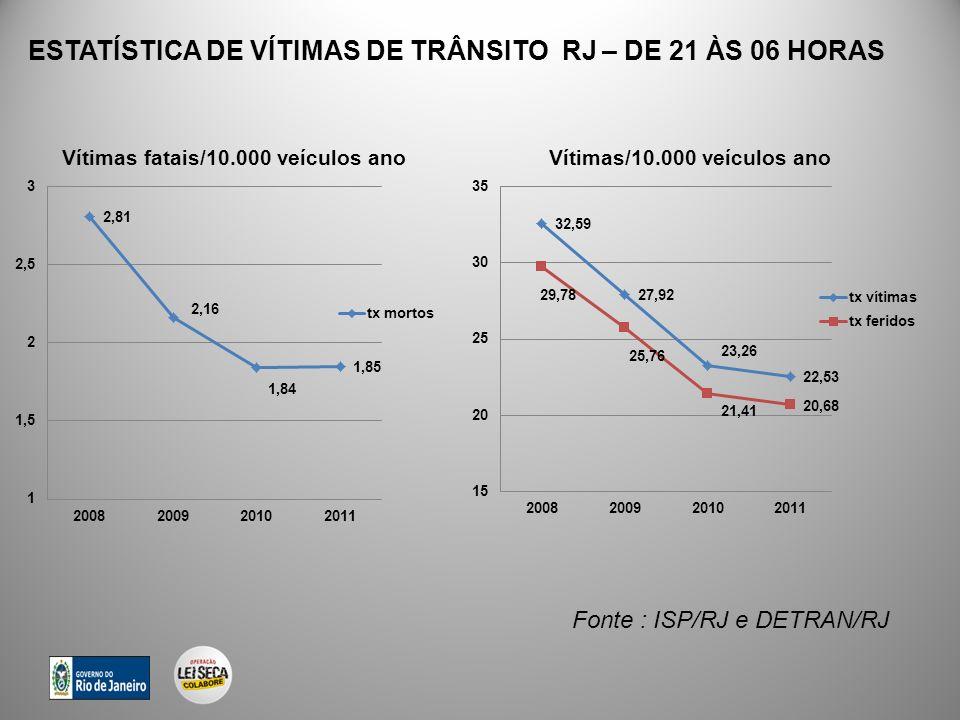 ESTATÍSTICA DE VÍTIMAS DE TRÂNSITO RJ – DE 21 ÀS 06 HORAS