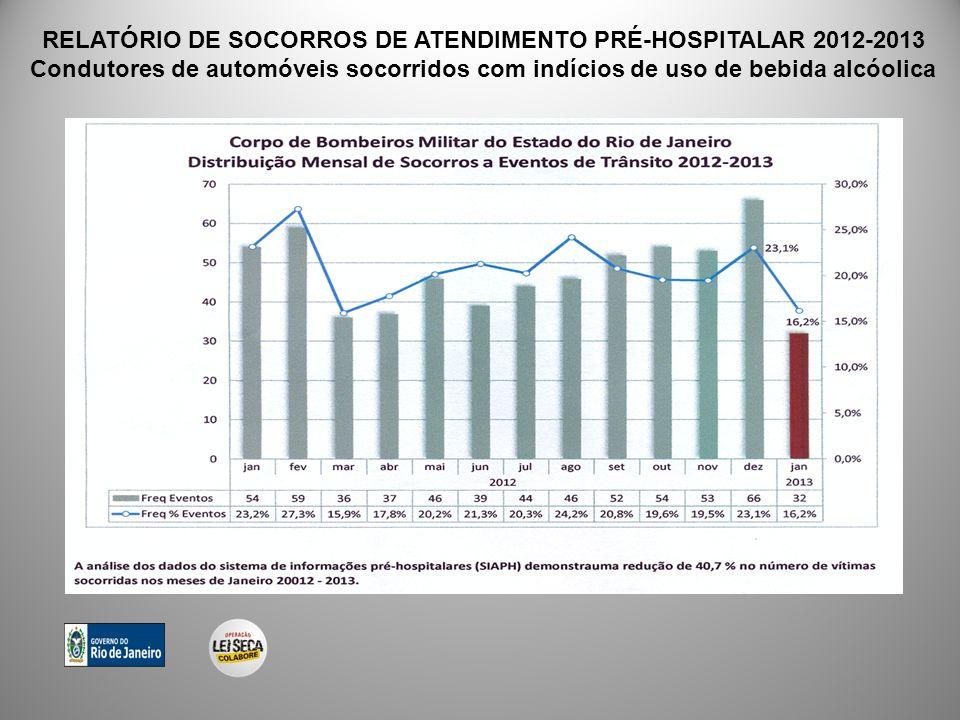RELATÓRIO DE SOCORROS DE ATENDIMENTO PRÉ-HOSPITALAR 2012-2013