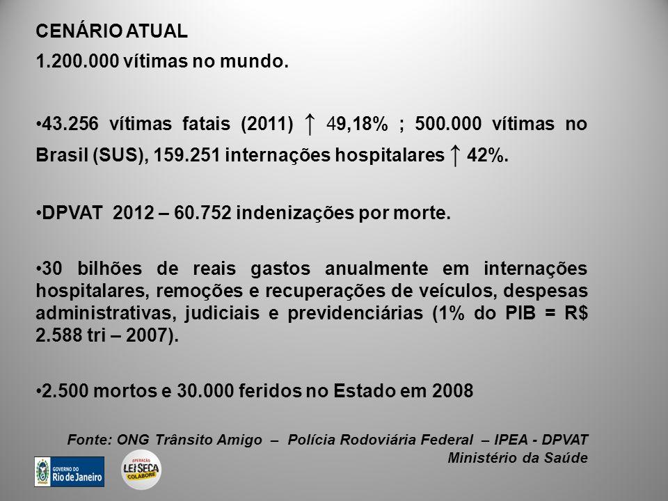 DPVAT 2012 – 60.752 indenizações por morte.