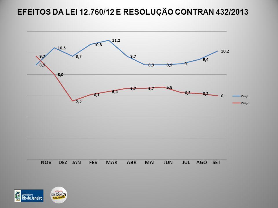 EFEITOS DA LEI 12.760/12 E RESOLUÇÃO CONTRAN 432/2013