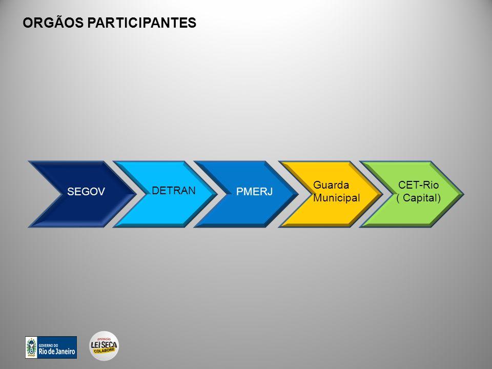 ORGÃOS PARTICIPANTES SEGOV DETRAN PMERJ Guarda Municipal