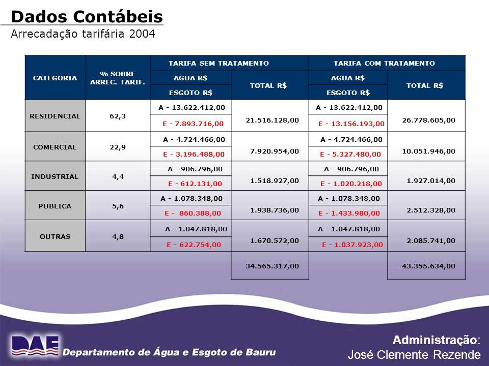 Dados Contábeis Administração: José Clemente Rezende