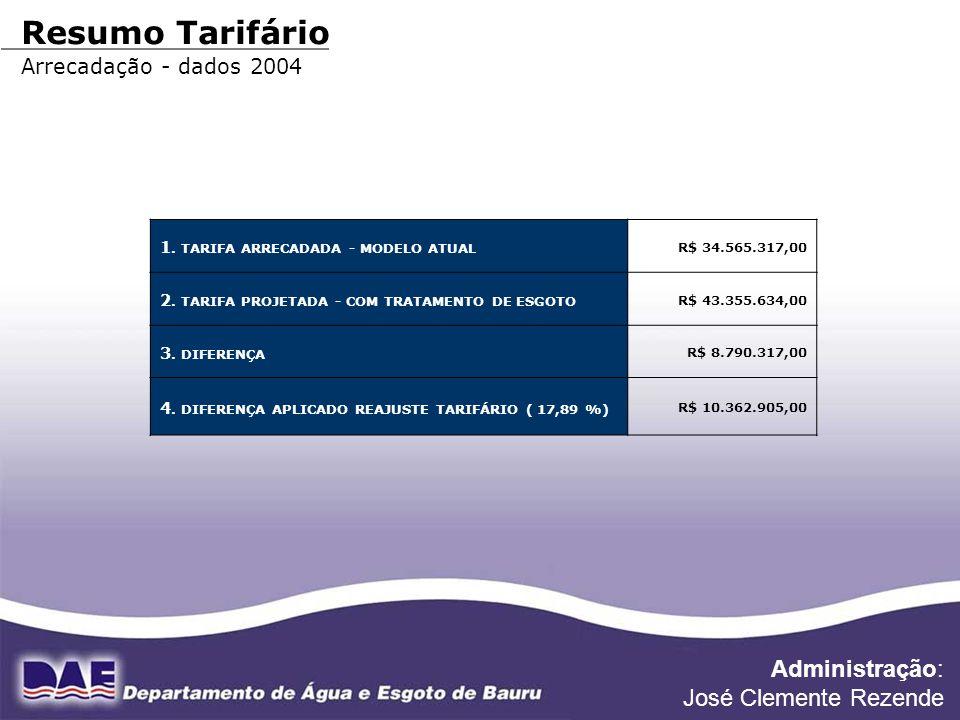 Resumo Tarifário Administração: José Clemente Rezende