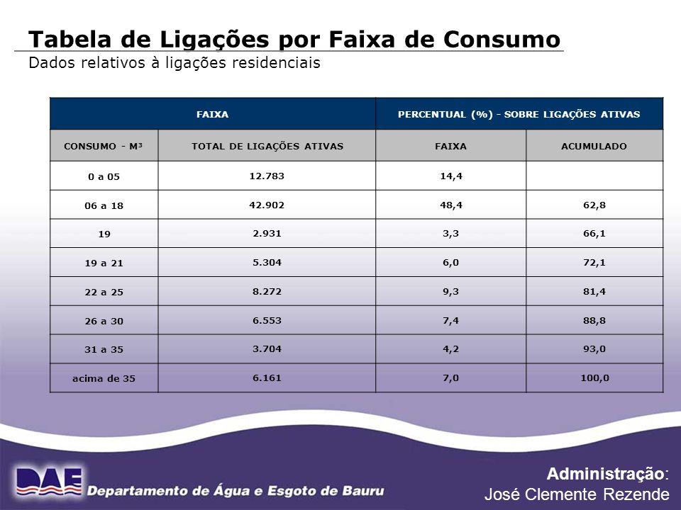 PERCENTUAL (%) - SOBRE LIGAÇÕES ATIVAS TOTAL DE LIGAÇÕES ATIVAS