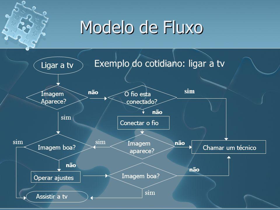 Modelo de Fluxo Exemplo do cotidiano: ligar a tv Ligar a tv sim Imagem
