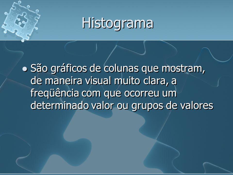 Histograma São gráficos de colunas que mostram, de maneira visual muito clara, a freqüência com que ocorreu um determinado valor ou grupos de valores.
