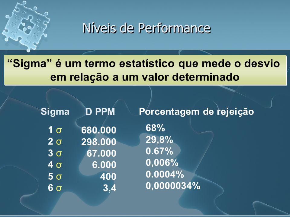 Níveis de Performance Sigma é um termo estatístico que mede o desvio em relação a um valor determinado.