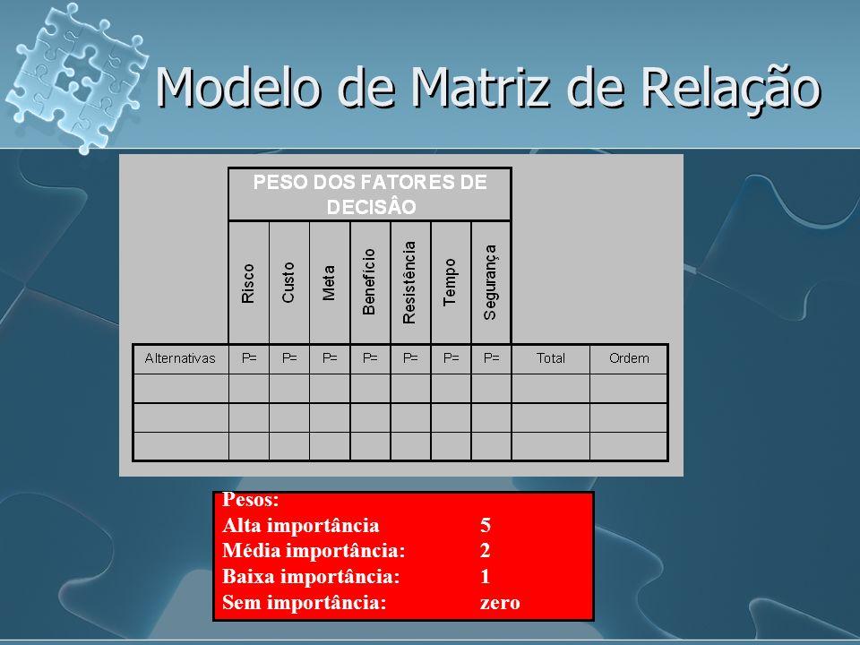 Modelo de Matriz de Relação
