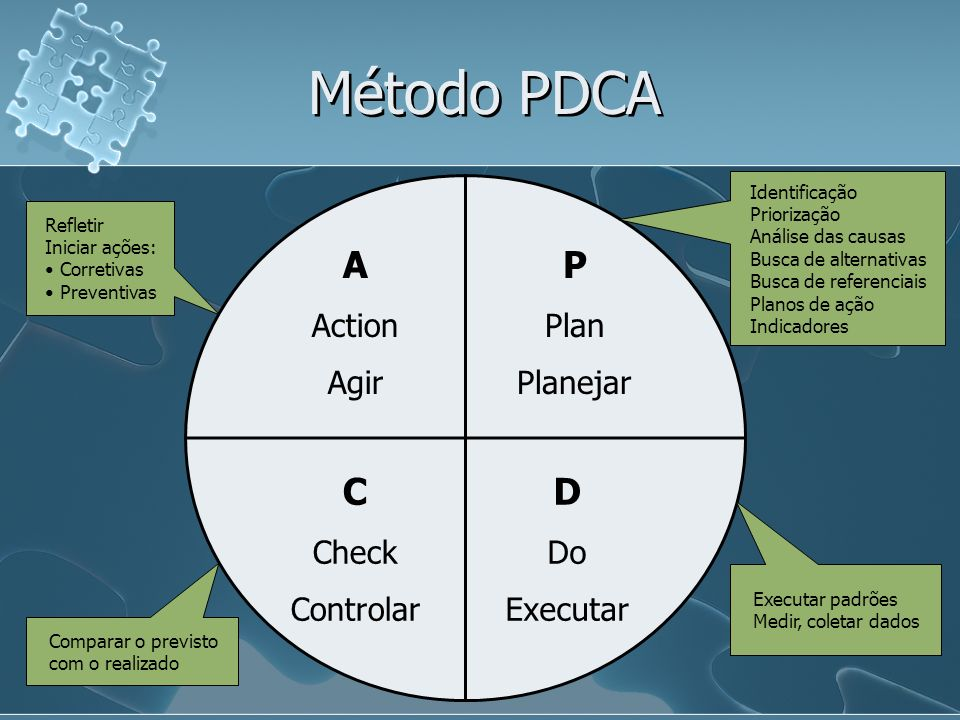 Método PDCA A P C D Action Agir Plan Planejar Check Controlar Do