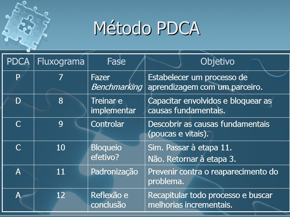 Método PDCA PDCA Fluxograma Fase Objetivo P 7 Fazer Benchmarking