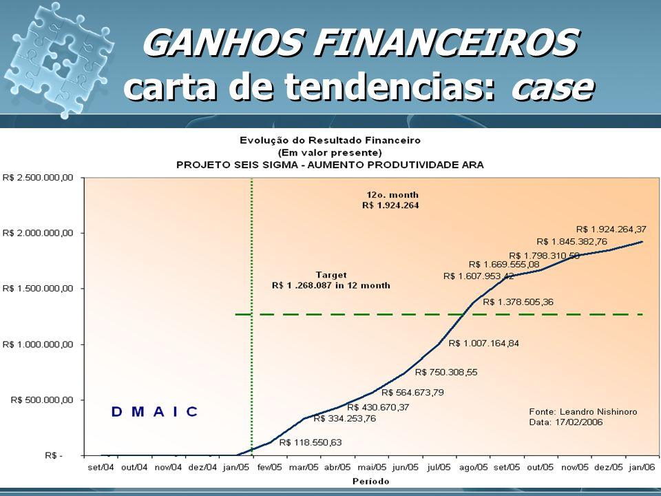 GANHOS FINANCEIROS carta de tendencias: case