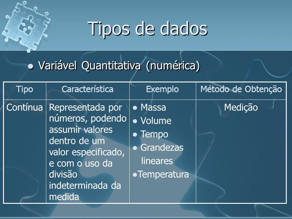 Tipos de dados Variável Quantitativa (numérica) Contínua