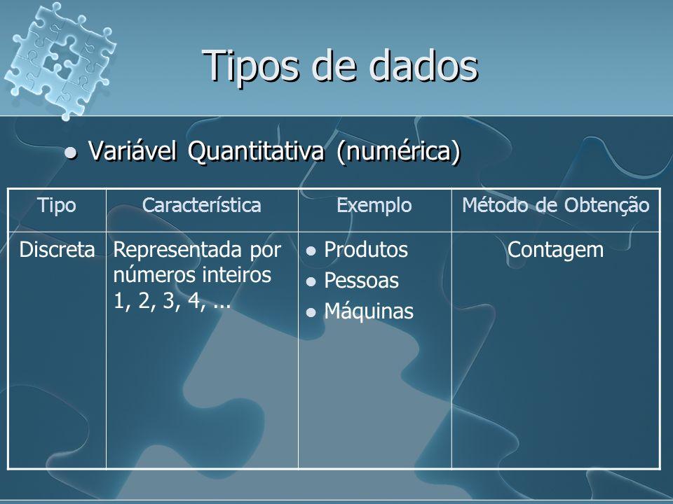 Tipos de dados Variável Quantitativa (numérica) Discreta