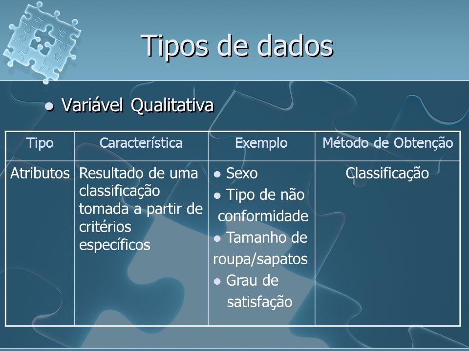 Tipos de dados Variável Qualitativa Atributos