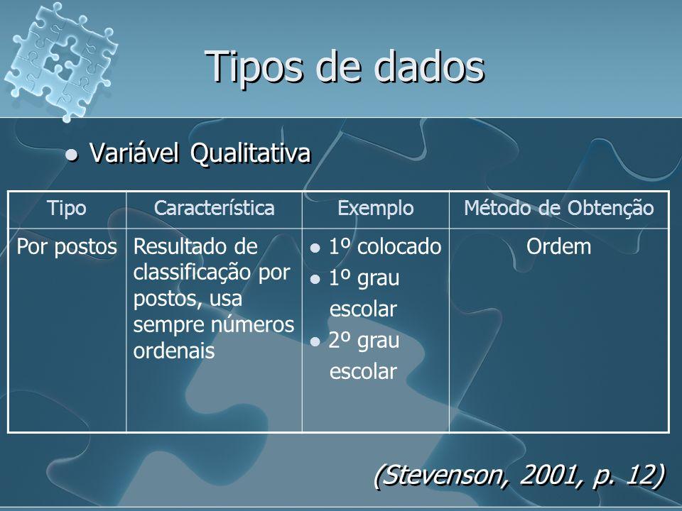 Tipos de dados Variável Qualitativa (Stevenson, 2001, p. 12)