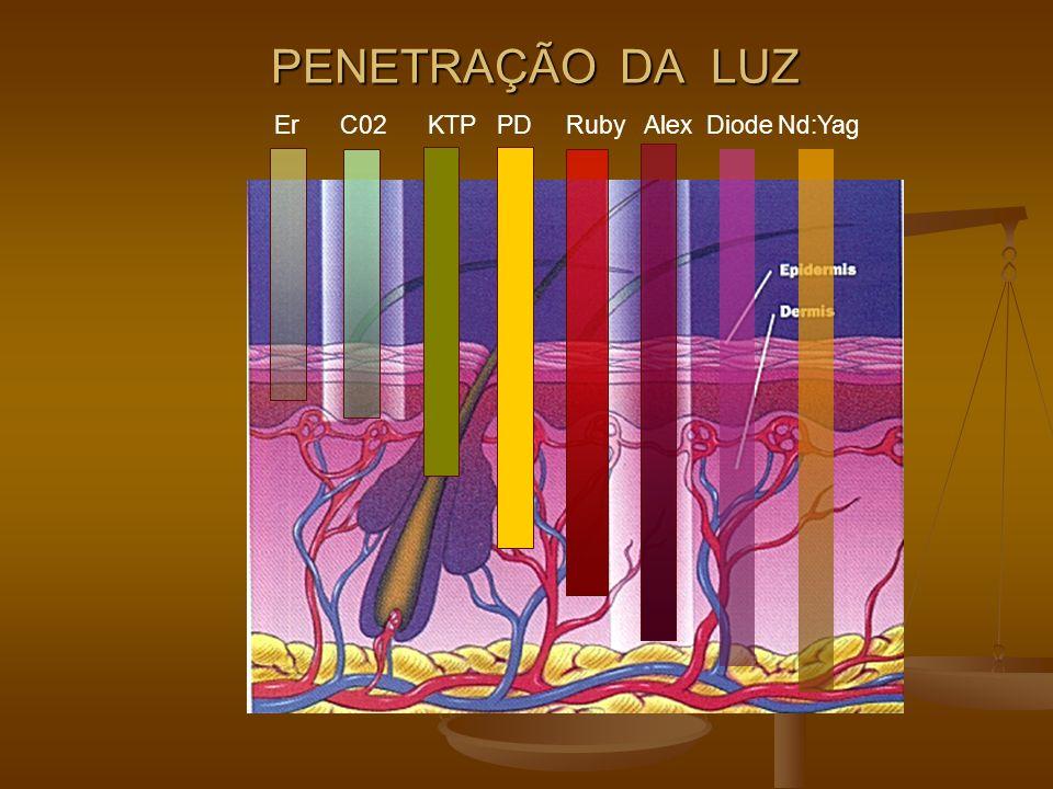 PENETRAÇÃO DA LUZ Er C02 KTP PD Ruby Alex Diode Nd:Yag