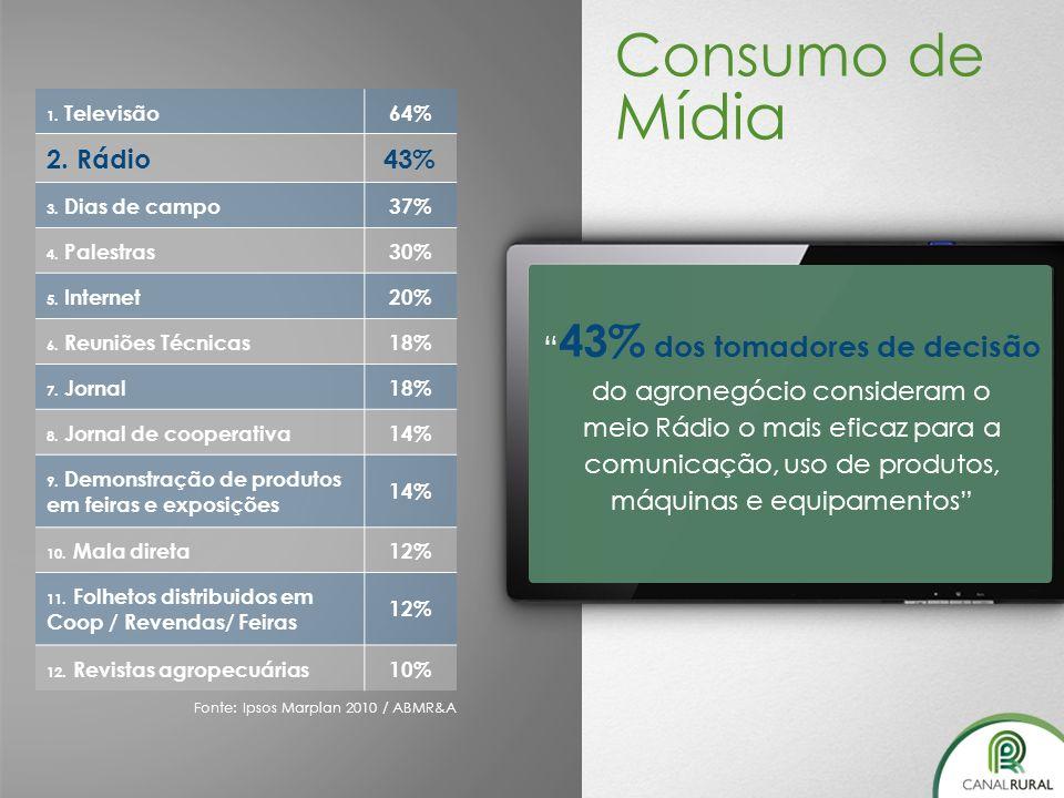 43% dos tomadores de decisão do agronegócio consideram o
