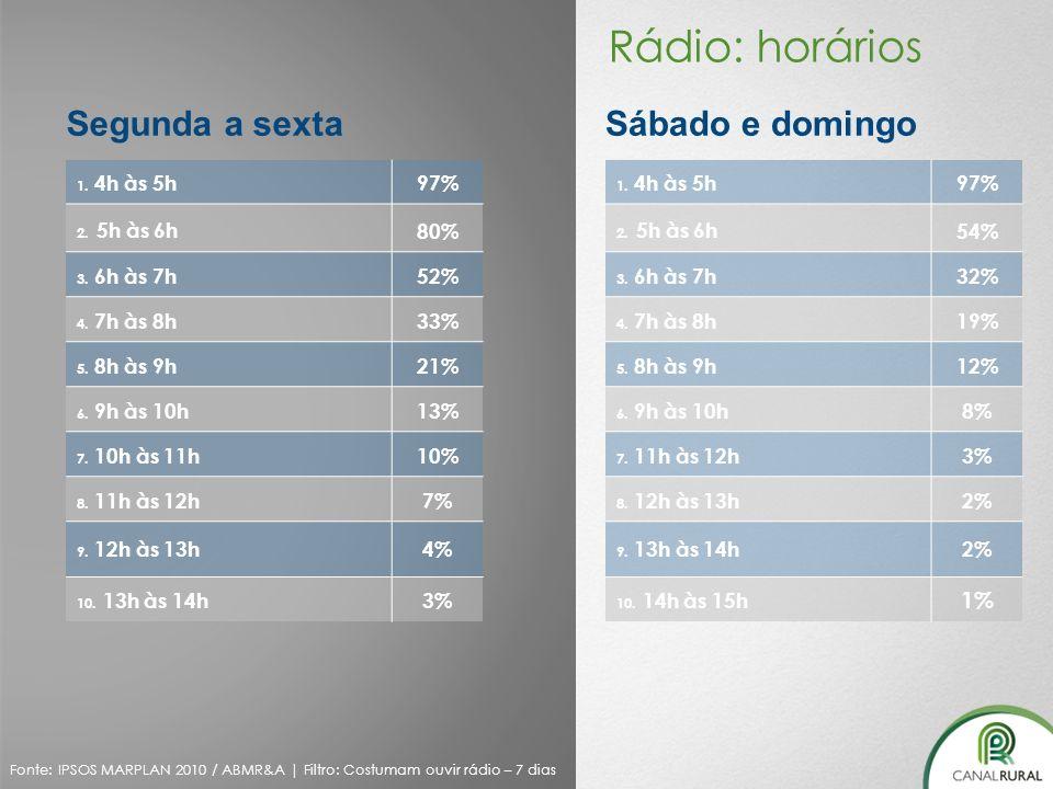Rádio: horários Segunda a sexta Sábado e domingo 1% 97% 80% 52% 33%