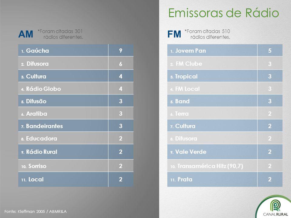 Emissoras de Rádio AM FM 9 6 4 3 2 5 3 2
