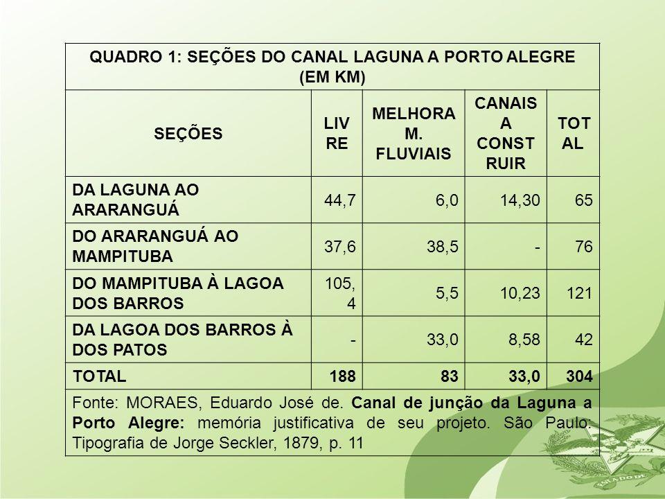 QUADRO 1: SEÇÕES DO CANAL LAGUNA A PORTO ALEGRE (EM KM)