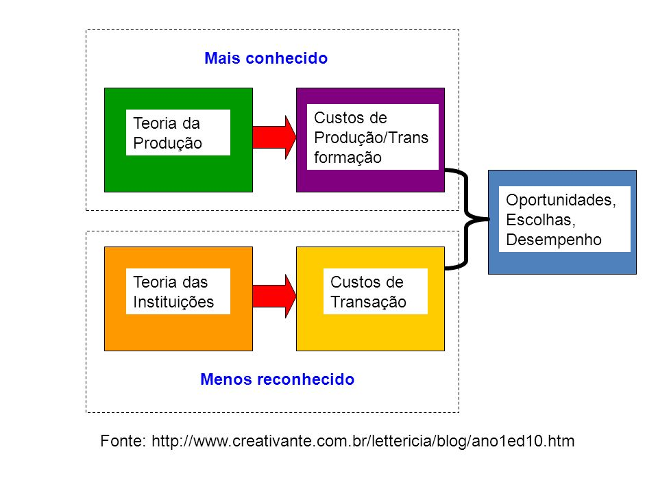 Mais conhecido Custos de Produção/Transformação. Teoria da Produção. Oportunidades, Escolhas, Desempenho.