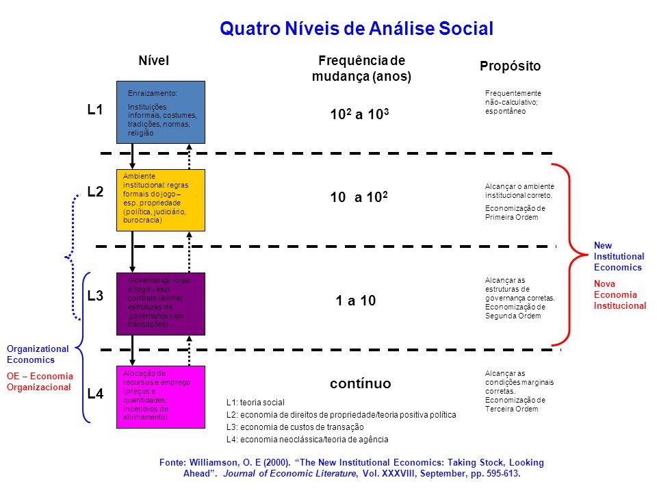 Quatro Níveis de Análise Social Frequência de mudança (anos)