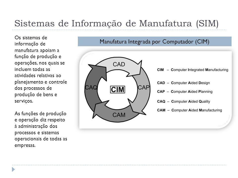 Sistemas de Informação de Manufatura (SIM)