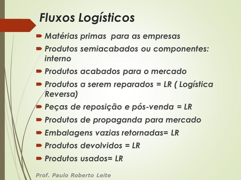 Fluxos Logísticos Matérias primas para as empresas