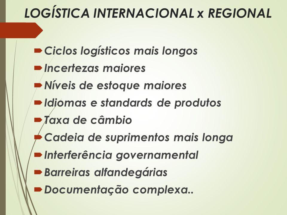 LOGÍSTICA INTERNACIONAL x REGIONAL