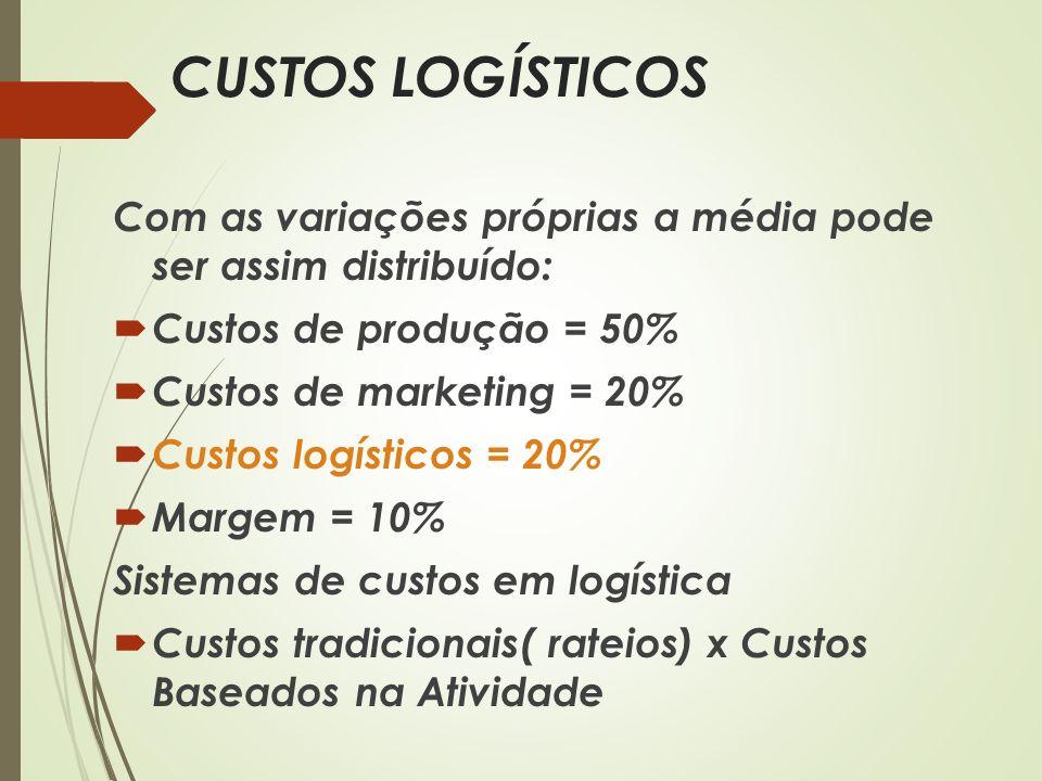 CUSTOS LOGÍSTICOS Com as variações próprias a média pode ser assim distribuído: Custos de produção = 50%