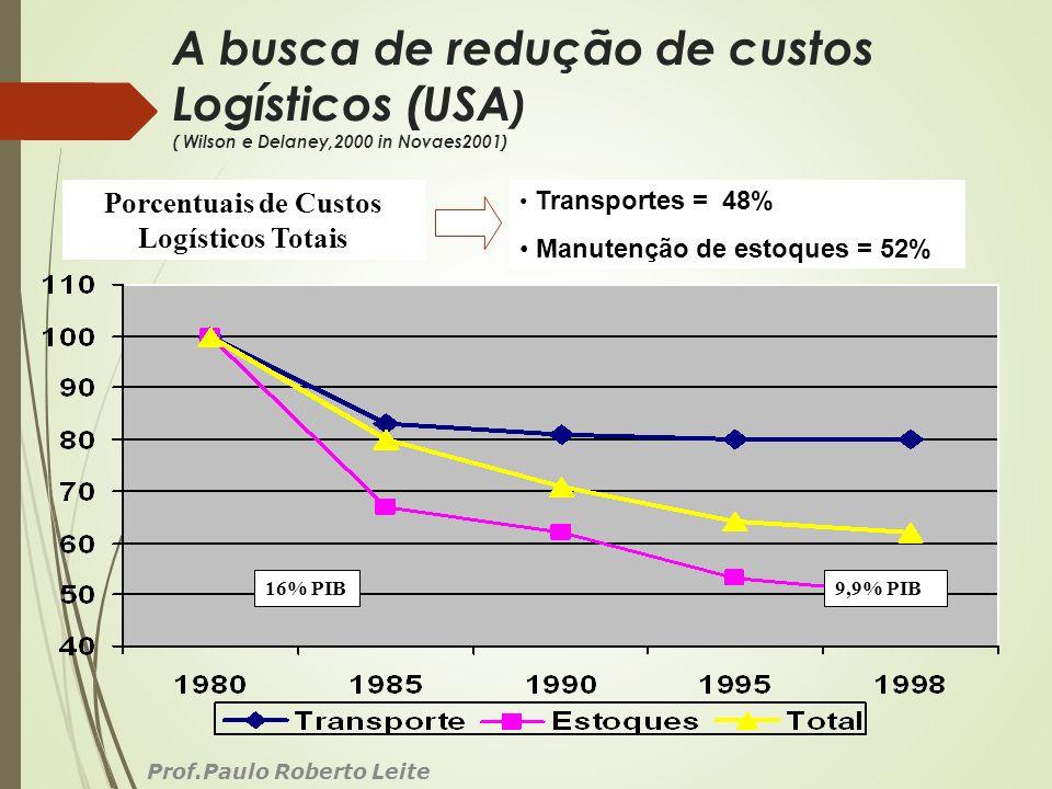 Porcentuais de Custos Logísticos Totais