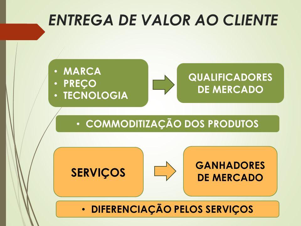 ENTREGA DE VALOR AO CLIENTE