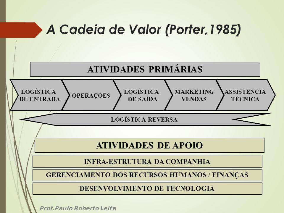 A Cadeia de Valor (Porter,1985)