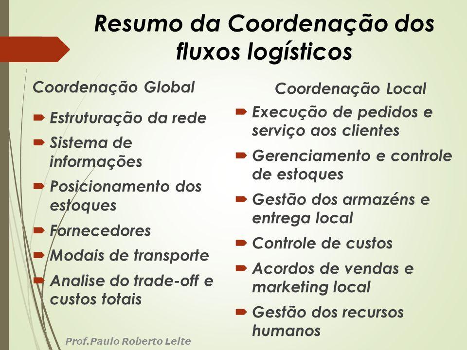 Resumo da Coordenação dos fluxos logísticos