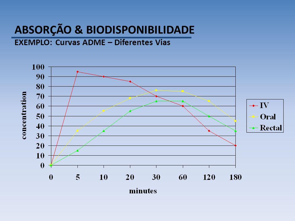 ABSORÇÃO & BIODISPONIBILIDADE