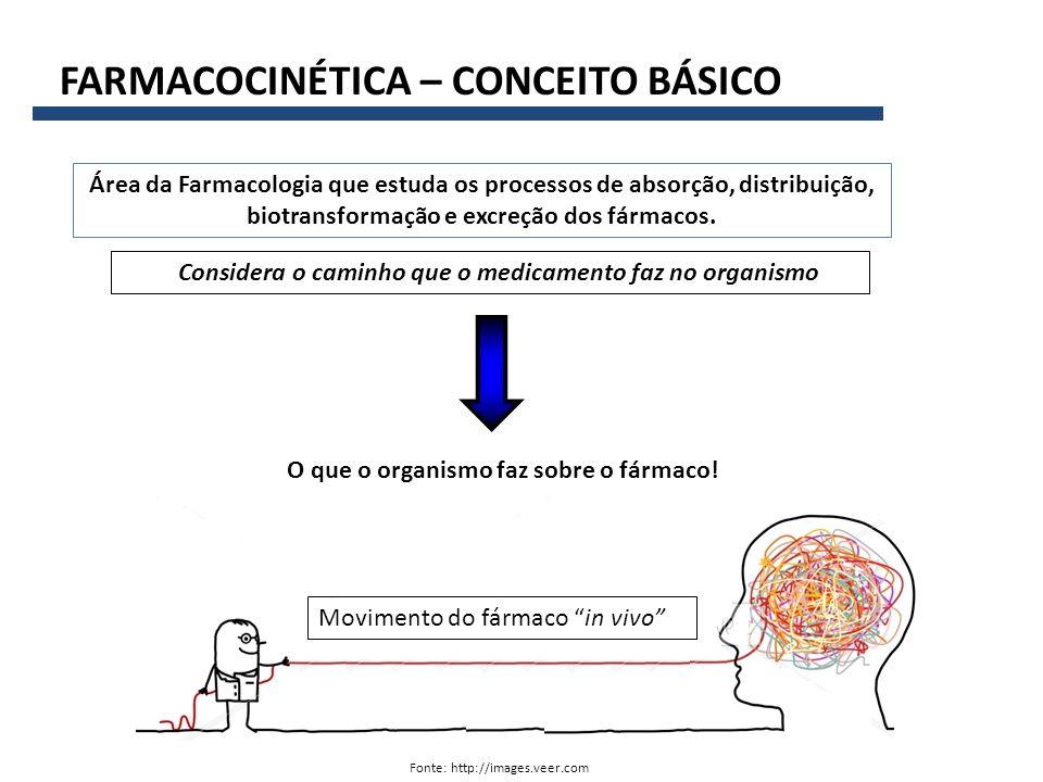 FARMACOCINÉTICA – CONCEITO BÁSICO