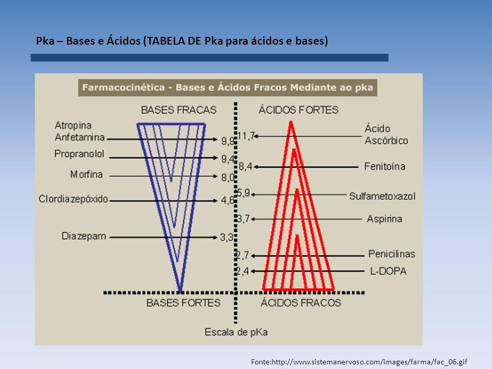 Pka – Bases e Ácidos (TABELA DE Pka para ácidos e bases)