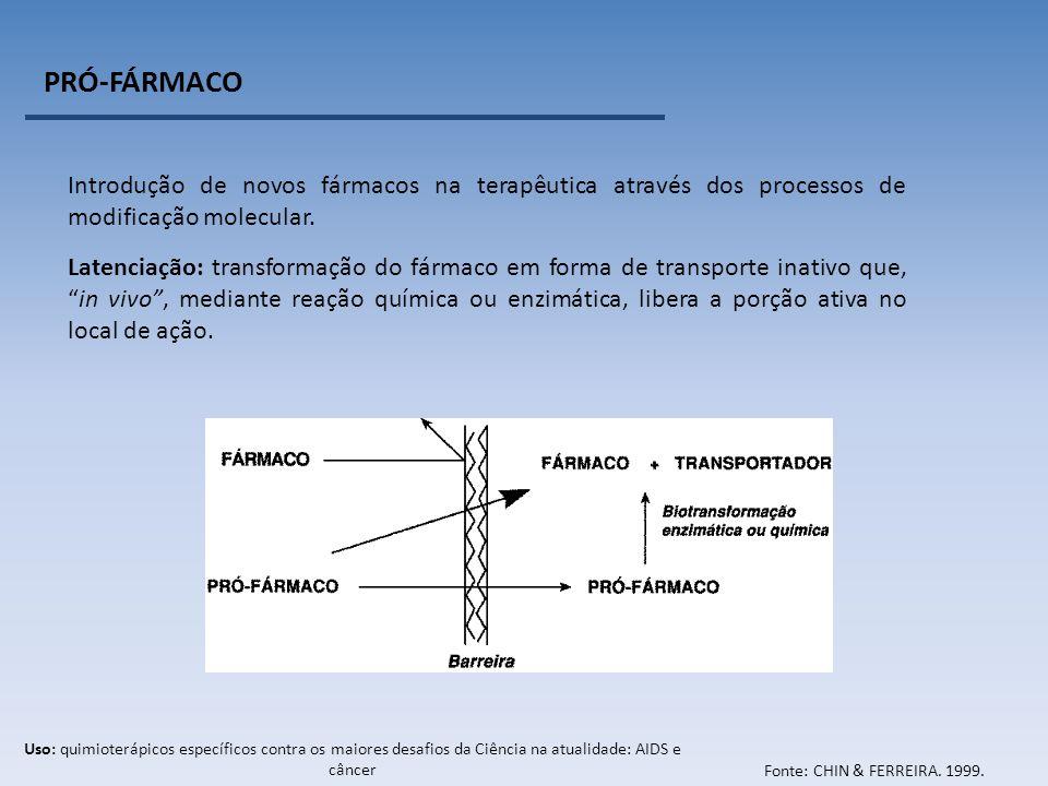 PRÓ-FÁRMACO Introdução de novos fármacos na terapêutica através dos processos de modificação molecular.