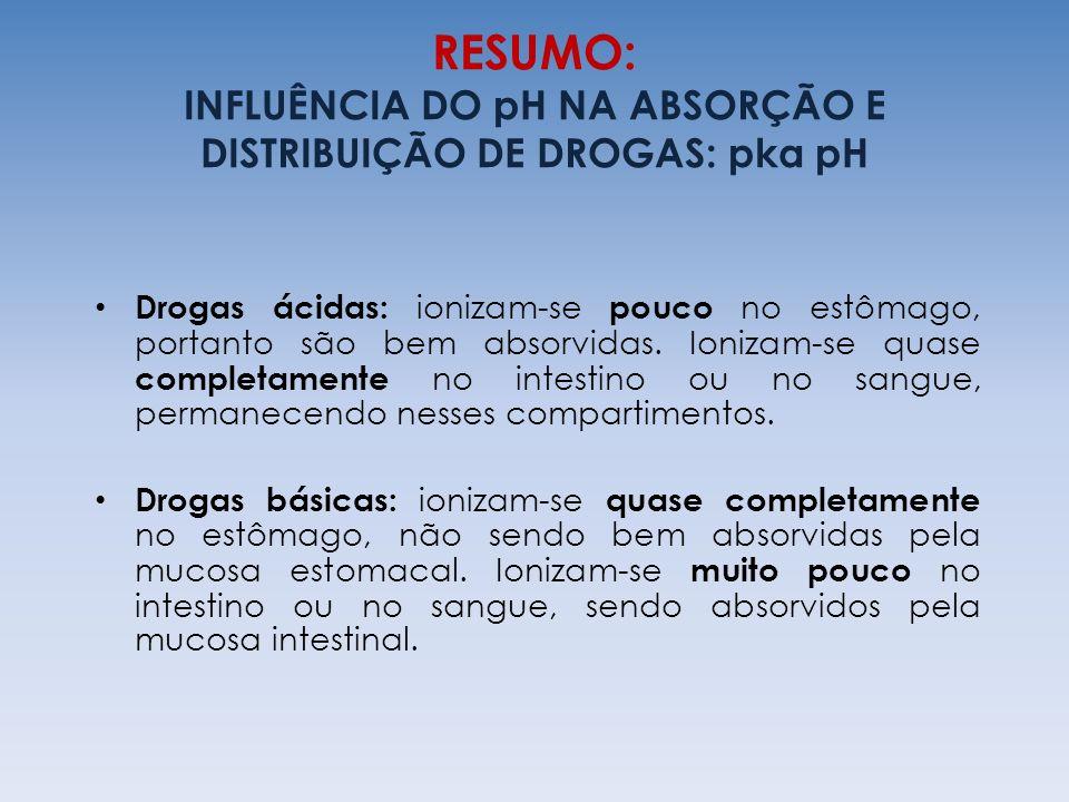 RESUMO: INFLUÊNCIA DO pH NA ABSORÇÃO E DISTRIBUIÇÃO DE DROGAS: pka pH